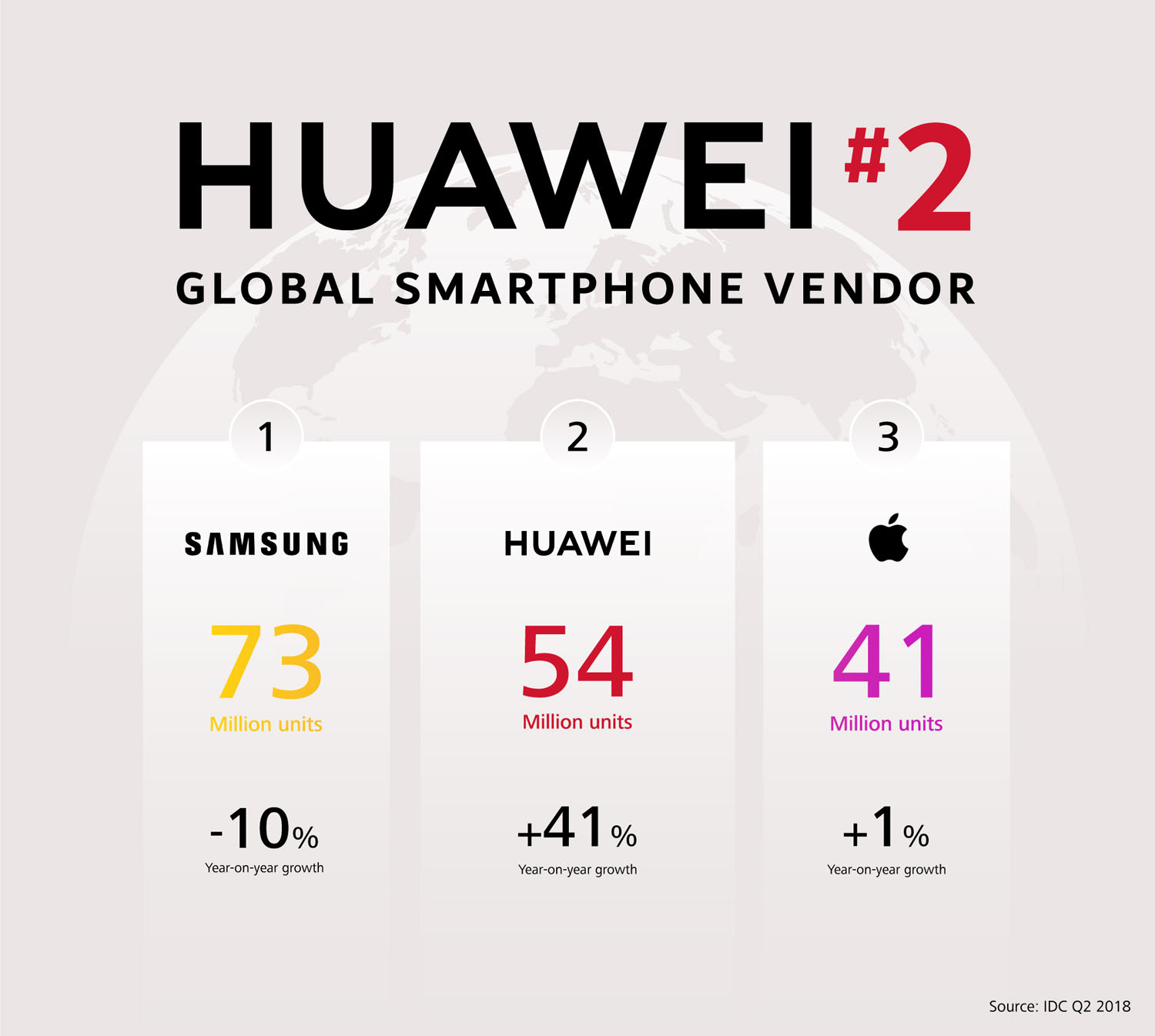Huawei-Number-two-smartphone-vendor-globally.jpg