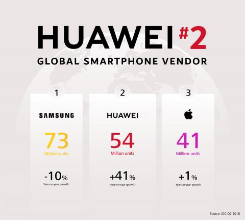 Huawei Surpasses Apple to Grab Number Two Spot Globally.