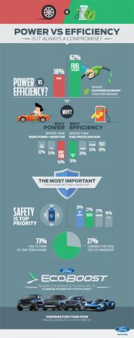 Fuel Efficiency and Performance: We Want the Best of Both Worlds say Ford's Social Media Followers in the Middle East